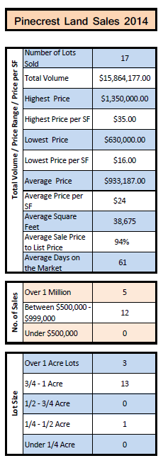 2014 Pinecrest Land Sales