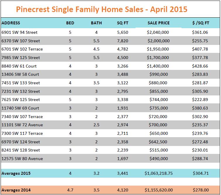 Pinecrest Sales April 2015
