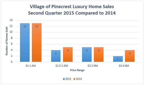 Pinecrest Q2 Luxury Sales