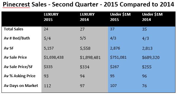 Pinecrest Sales - Second Quarter