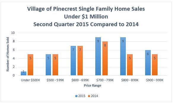 Pinecrest Sales Under $ 1 Million
