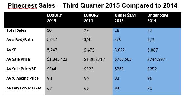 Pinecrest 3rd Q Sales 2015