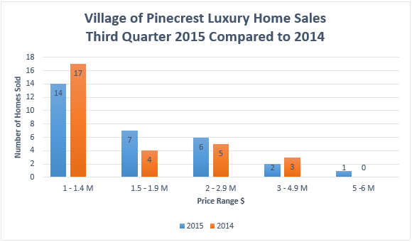 Pinecrest Lux Sales Q3 2015