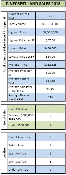 Pinecrest 2015 Land Sales