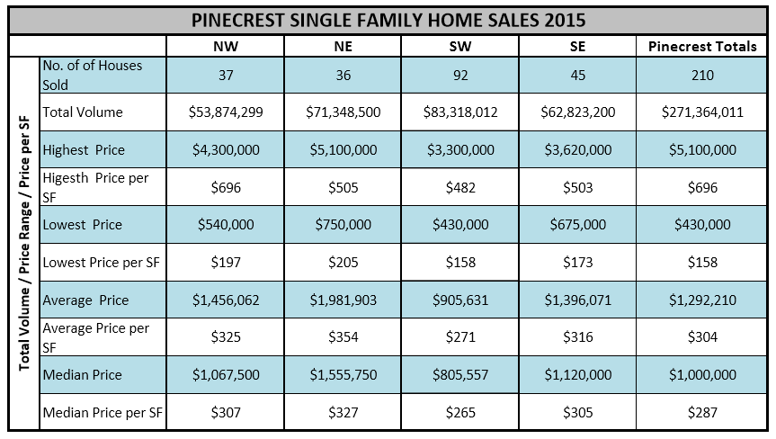 Pinecrest Sales 2015 - 1