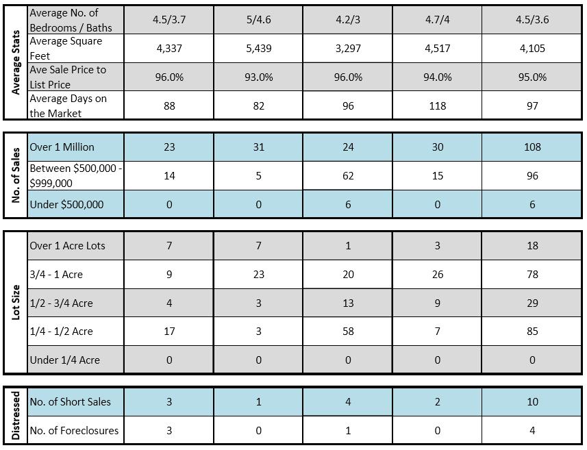 Pinecrest Sales 2015 - 2